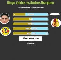 Diego Valdes vs Andres Ibarguen h2h player stats