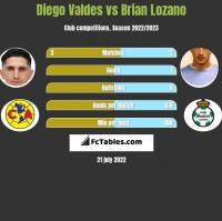Diego Valdes vs Brian Lozano h2h player stats