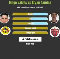 Diego Valdes vs Bryan Garnica h2h player stats