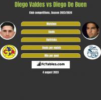 Diego Valdes vs Diego De Buen h2h player stats