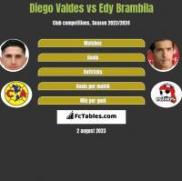 Diego Valdes vs Edy Brambila h2h player stats