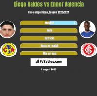 Diego Valdes vs Enner Valencia h2h player stats