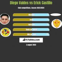 Diego Valdes vs Erick Castillo h2h player stats