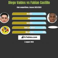 Diego Valdes vs Fabian Castillo h2h player stats