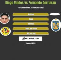 Diego Valdes vs Fernando Gorriaran h2h player stats