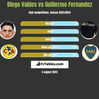 Diego Valdes vs Guillermo Fernandez h2h player stats