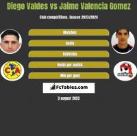 Diego Valdes vs Jaime Valencia Gomez h2h player stats