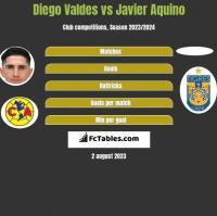 Diego Valdes vs Javier Aquino h2h player stats
