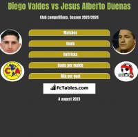Diego Valdes vs Jesus Alberto Duenas h2h player stats