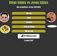 Diego Valdes vs Jesus Isijara h2h player stats