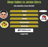 Diego Valdes vs Jordan Sierra h2h player stats