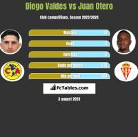Diego Valdes vs Juan Otero h2h player stats