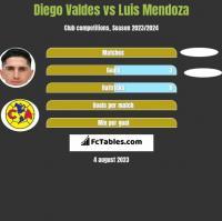 Diego Valdes vs Luis Mendoza h2h player stats