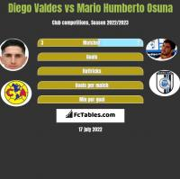 Diego Valdes vs Mario Humberto Osuna h2h player stats