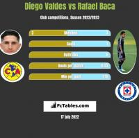 Diego Valdes vs Rafael Baca h2h player stats