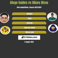 Diego Valdes vs Ulises Rivas h2h player stats