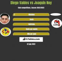 Diego Valdes vs Joaquin Noy h2h player stats