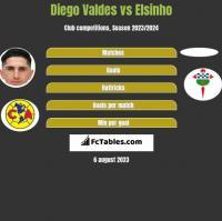 Diego Valdes vs Elsinho h2h player stats