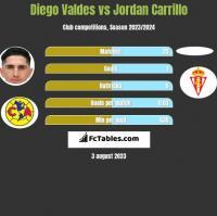 Diego Valdes vs Jordan Carrillo h2h player stats