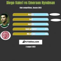 Diego Valeri vs Emerson Hyndman h2h player stats