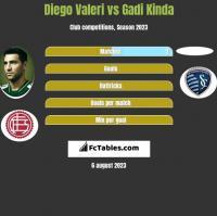 Diego Valeri vs Gadi Kinda h2h player stats