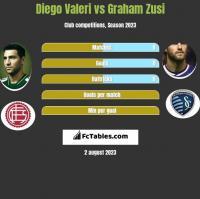 Diego Valeri vs Graham Zusi h2h player stats