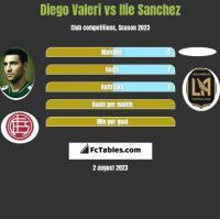 Diego Valeri vs Ilie Sanchez h2h player stats