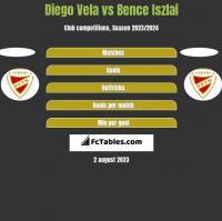 Diego Vela vs Bence Iszlai h2h player stats