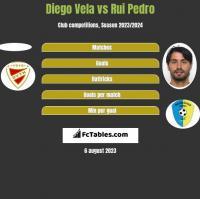 Diego Vela vs Rui Pedro h2h player stats