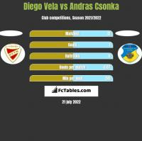 Diego Vela vs Andras Csonka h2h player stats