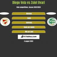 Diego Vela vs Zslot Ovari h2h player stats