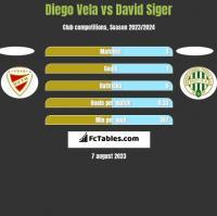 Diego Vela vs David Siger h2h player stats