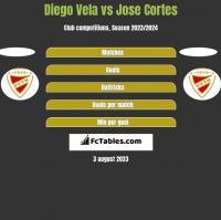 Diego Vela vs Jose Cortes h2h player stats