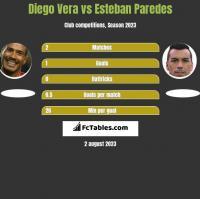 Diego Vera vs Esteban Paredes h2h player stats