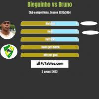 Dieguinho vs Bruno h2h player stats