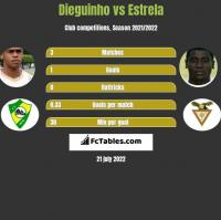 Dieguinho vs Estrela h2h player stats