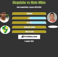 Dieguinho vs Mato Milos h2h player stats