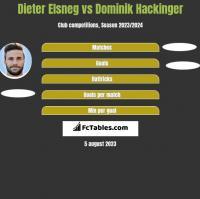 Dieter Elsneg vs Dominik Hackinger h2h player stats