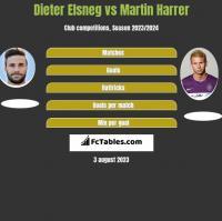 Dieter Elsneg vs Martin Harrer h2h player stats