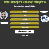 Dieter Elsneg vs Slobodan Mihajlovic h2h player stats