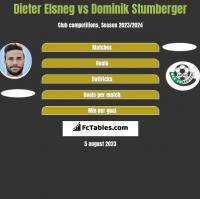 Dieter Elsneg vs Dominik Stumberger h2h player stats