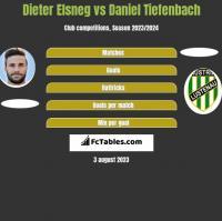 Dieter Elsneg vs Daniel Tiefenbach h2h player stats