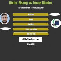 Dieter Elsneg vs Lucas Ribeiro h2h player stats