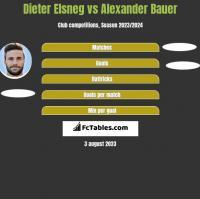 Dieter Elsneg vs Alexander Bauer h2h player stats