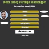 Dieter Elsneg vs Philipp Schellengger h2h player stats