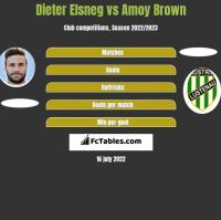 Dieter Elsneg vs Amoy Brown h2h player stats