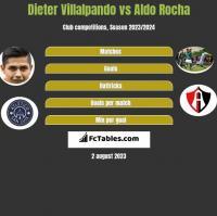 Dieter Villalpando vs Aldo Rocha h2h player stats
