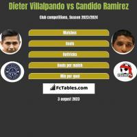 Dieter Villalpando vs Candido Ramirez h2h player stats