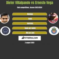 Dieter Villalpando vs Ernesto Vega h2h player stats