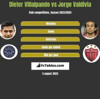 Dieter Villalpando vs Jorge Valdivia h2h player stats